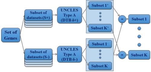 UNCLES-B